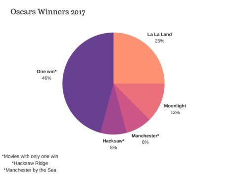 Highlights, mishaps of Oscars 2017