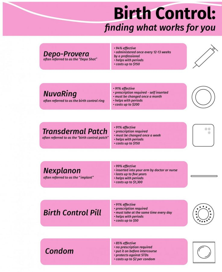 Birth Control: finding what works for you